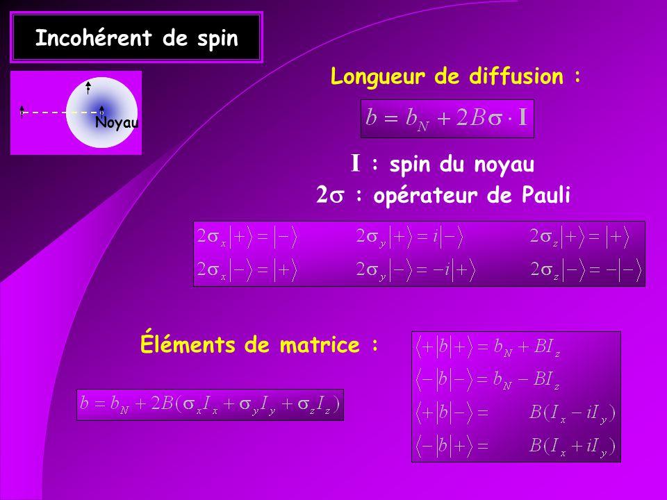 Ferromagnétisme F(q) n (q) Diffraction magnétique Diffraction nucléaire Polarisation de neutrons : Réflexion de Bragg sur un composé (Co 0.92 Fe 0.08 ) tel que et I ~ 2 M q z
