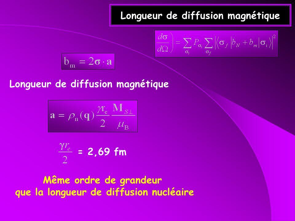 Longueur de diffusion magnétique = 2,69 fm Même ordre de grandeur que la longueur de diffusion nucléaire Longueur de diffusion magnétique
