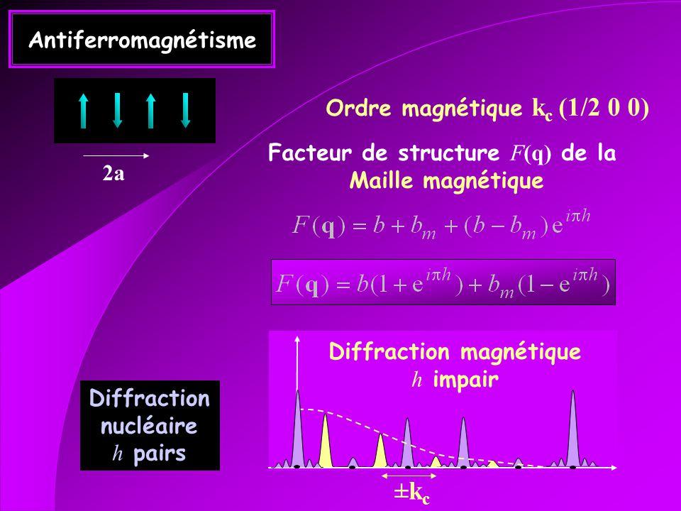 Antiferromagnétisme Facteur de structure F(q) de la Maille magnétique 2a Diffraction nucléaire h pairs Ordre magnétique k c (1/2 0 0) Diffraction magnétique h impair ±k c