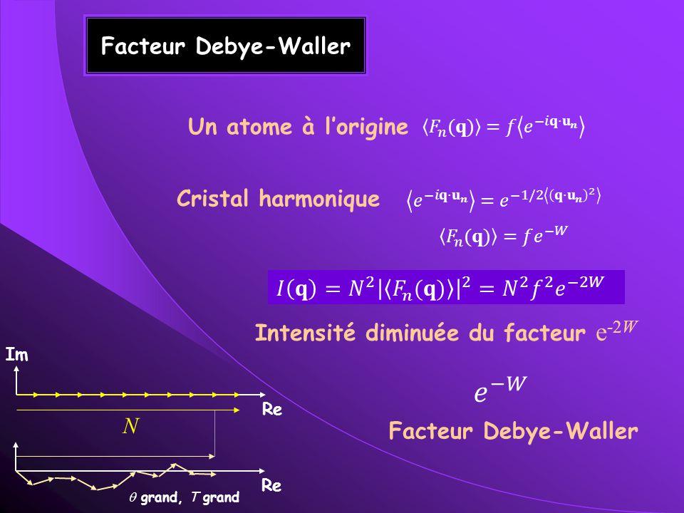 Facteur Debye-Waller Un atome à lorigine Cristal harmonique Intensité diminuée du facteur e -2W Facteur Debye-Waller Re Im Re N grand, T grand