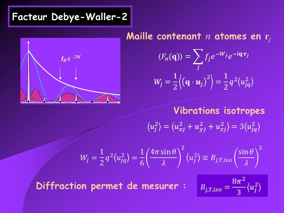 Facteur Debye-Waller-2 Maille contenant n atomes en r j Vibrations isotropes Diffraction permet de mesurer : I D e -2W