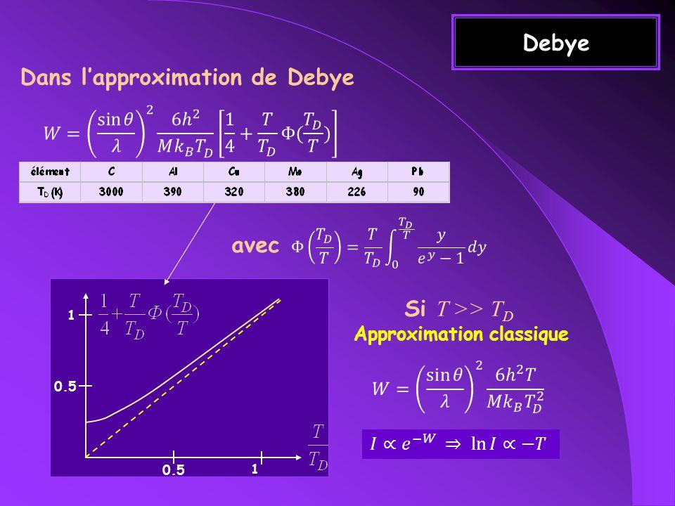 Debye Dans lapproximation de Debye Si T >> T D Approximation classique 1 1 0.5 avec