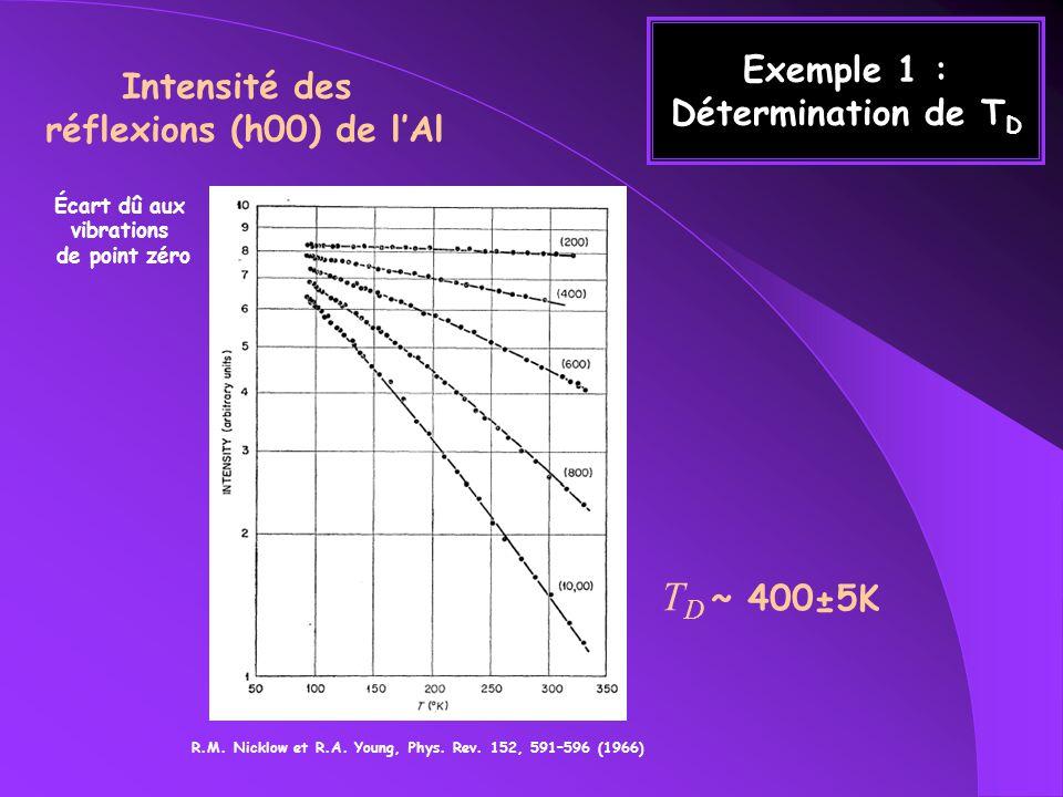 Exemple 1 : Détermination de T D R.M. Nicklow et R.A. Young, Phys. Rev. 152, 591–596 (1966) Intensité des réflexions (h00) de lAl T D ~ 400±5K Écart d