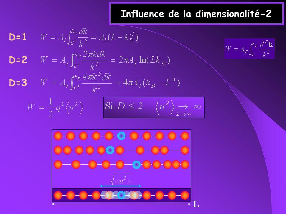 Influence de la dimensionalité-2 D=1 D=2 D=3 L