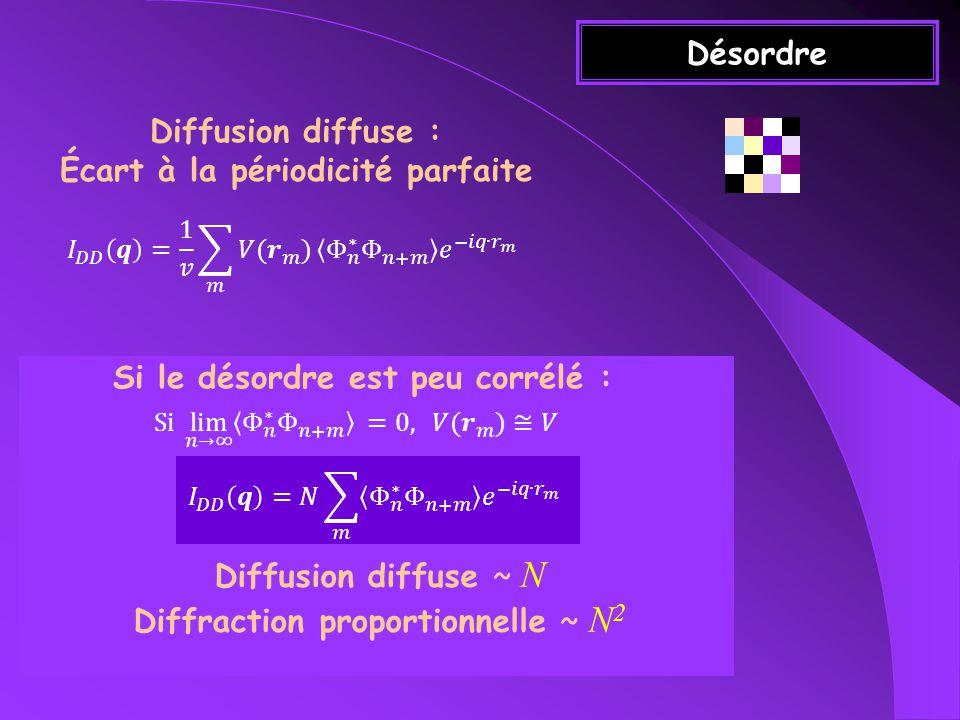 Désordre Diffusion diffuse : Écart à la périodicité parfaite Si le désordre est peu corrélé : Diffusion diffuse ~ N Diffraction proportionnelle ~ N 2