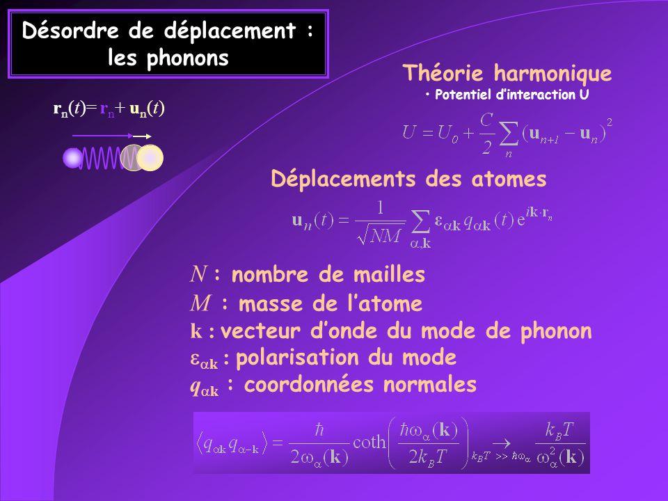Désordre de déplacement : les phonons N : nombre de mailles M : masse de latome k : vecteur donde du mode de phonon k : polarisation du mode q k : coo