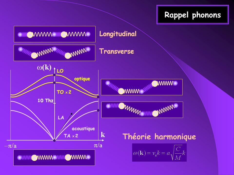 Rappel phonons k (k) /a optique acoustique Longitudinal LO Transverse TO X 2 LA TA X 2 10 Thz Théorie harmonique