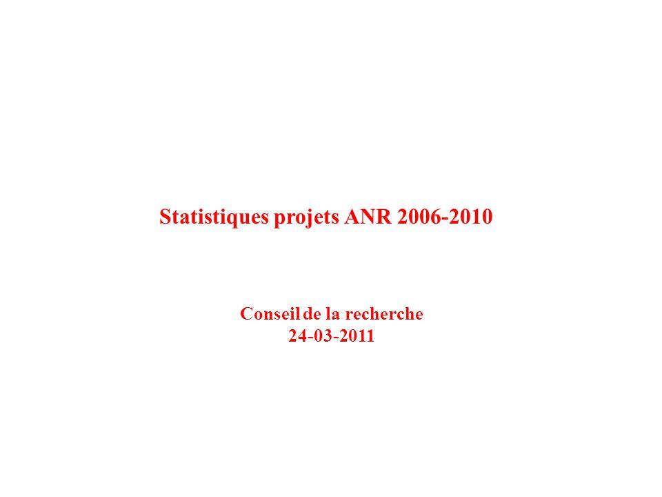 Statistiques projets ANR 2006-2010 Conseil de la recherche 24-03-2011