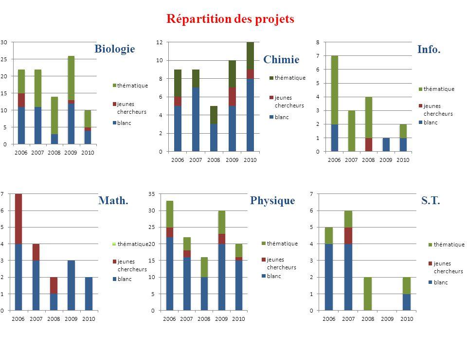 Info. BiologieMath.PhysiqueS.T. Répartition des projets