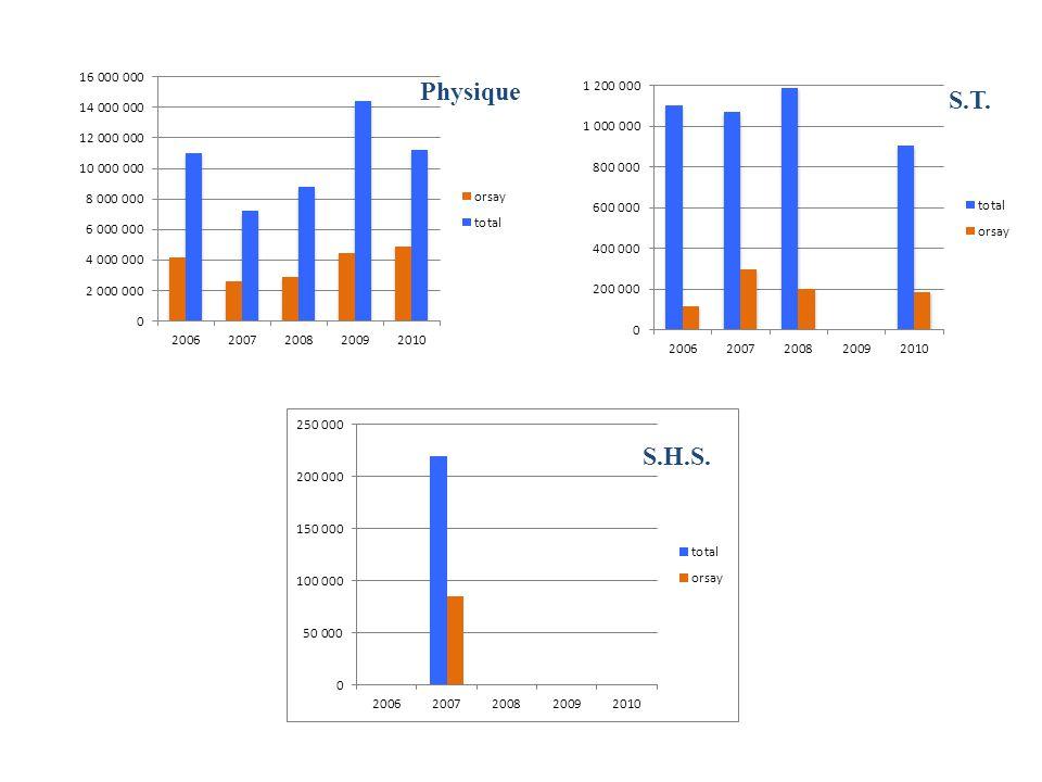 Chimie Biologie Info. Math. Répartition des financements (en euro)