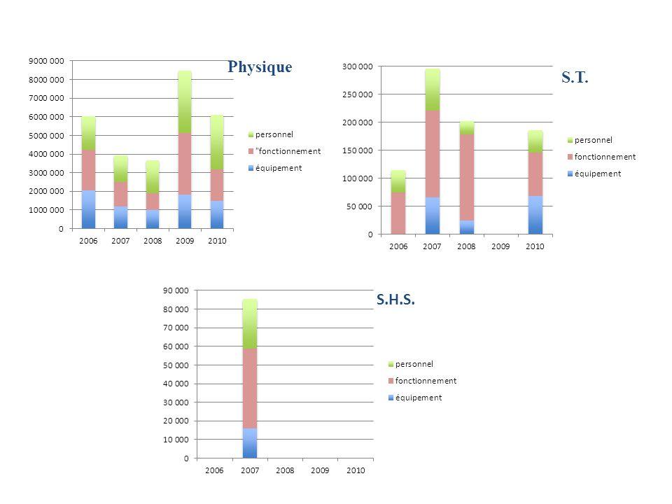 Répartition des financements (en euro) Répartition des projetsFinancement des projets (en euro) Récapitulatif: Faculté dOrsay