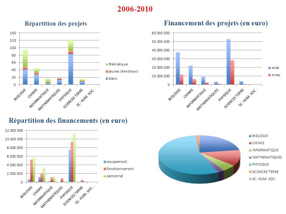 Répartition des projets Financement des projets (en euro) Répartition des financements (en euro) 2006-2010
