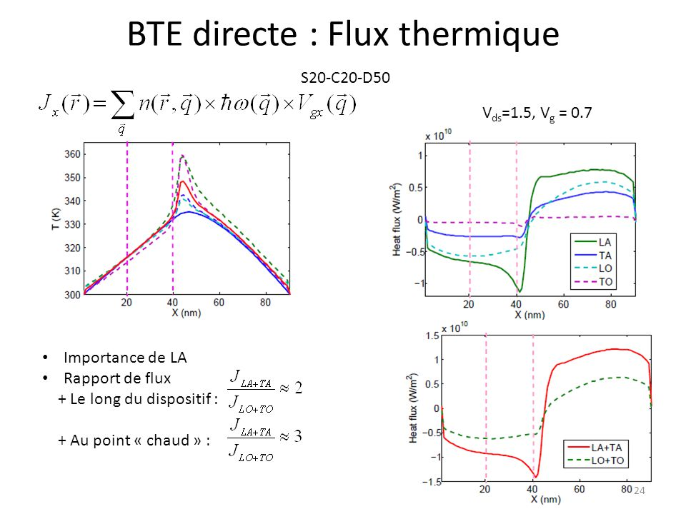 BTE directe : Flux thermique S20-C20-D50 V ds =1.5, V g = 0.7 Importance de LA Rapport de flux + Le long du dispositif : + Au point « chaud » : 24