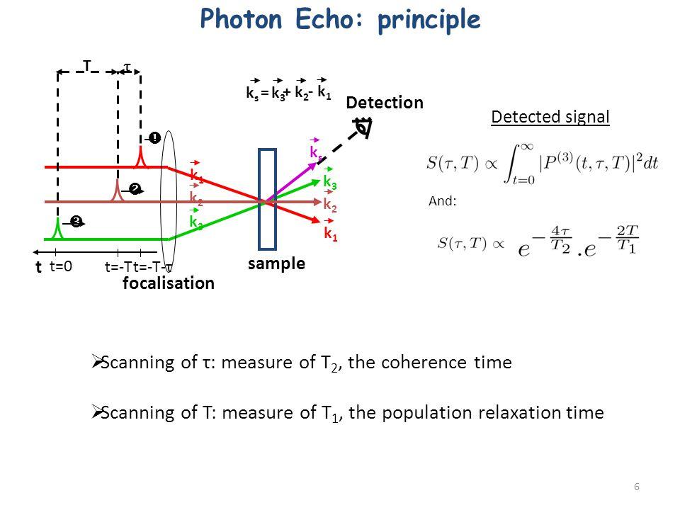 T focalisation sample Detection k2k2 k1k1 t t=-T-τ k3k3 k s = - k 1 + k 2 k3k3 t=0 t=-T ksks k1k1 k2k2 k3k3 Photon Echo: principle Detected signal And