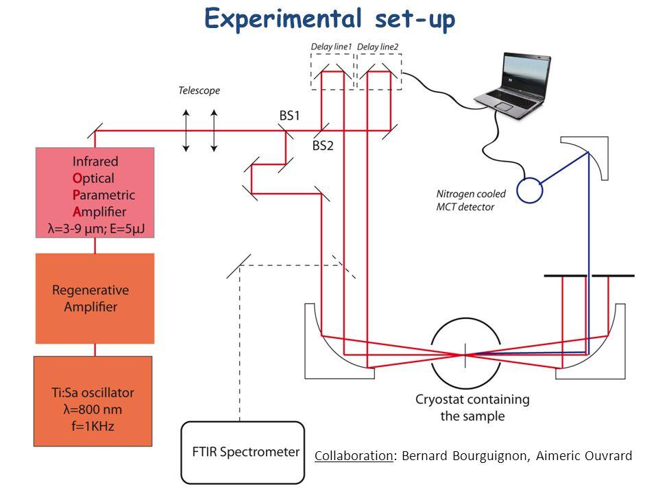Experimental set-up 7 Collaboration: Bernard Bourguignon, Aimeric Ouvrard