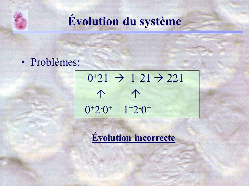 Évolution du système Problèmes: 0 + 21 1 + 21 221 0 + 2 - 0 + 1 + 2 - 0 + Évolution incorrecte