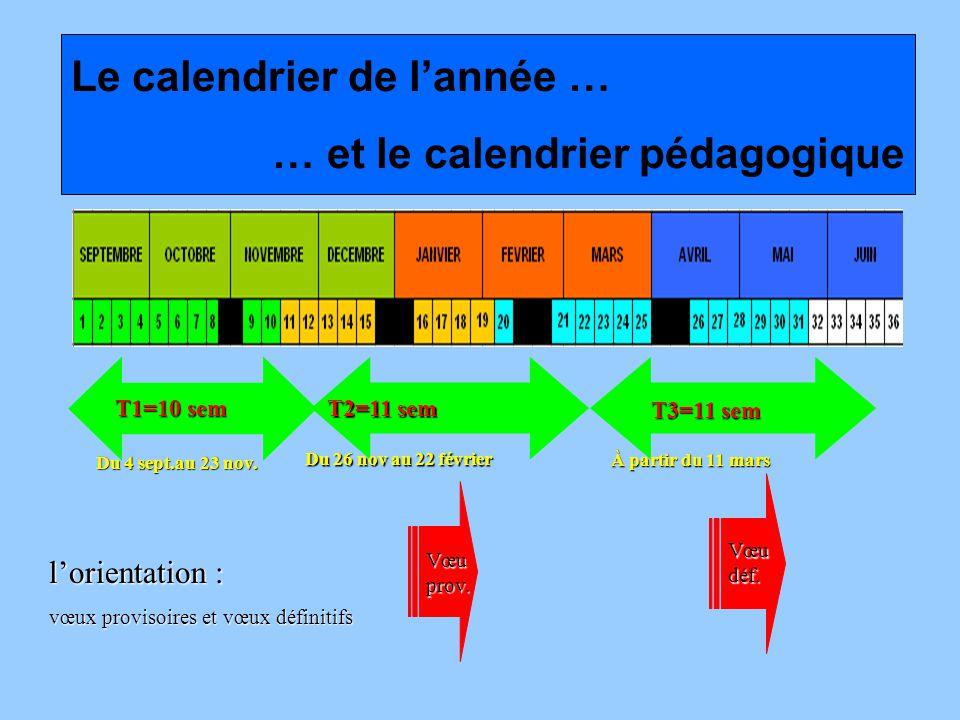 Le calendrier de lannée … … et le calendrier pédagogique T1=10 sem T2=11 sem T3=11 sem Vœu déf.