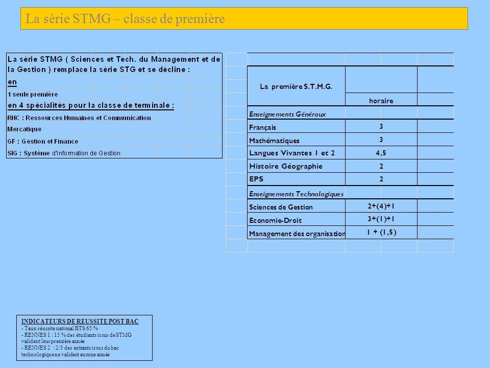 INDICATEURS DE REUSSITE POST BAC - Taux réussite national BTS 65 % - RENNES 1 : 15 % des étudiants issus de STMG valident leur première année - RENNES 2 : 2/3 des entrants issus du bac technologique ne valident aucune année La série STMG – classe de première