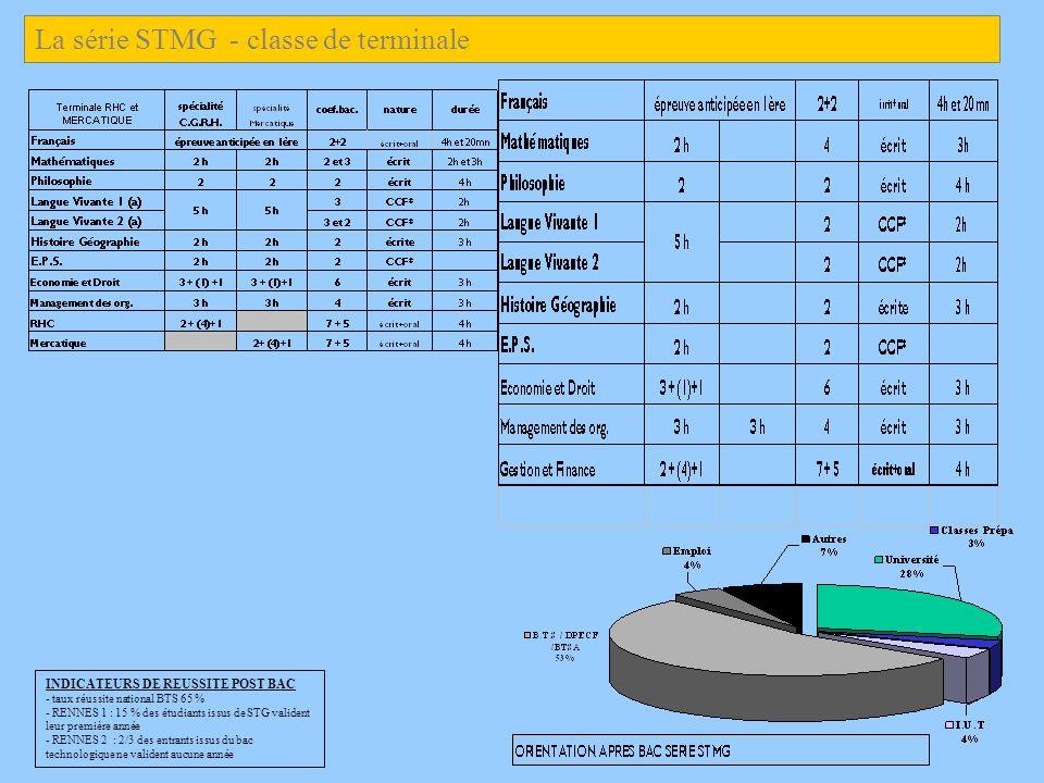 INDICATEURS DE REUSSITE POST BAC - taux réussite national BTS 65 % - RENNES 1 : 15 % des étudiants issus de STG valident leur première année - RENNES 2 : 2/3 des entrants issus du bac technologique ne valident aucune année La série STMG - classe de terminale
