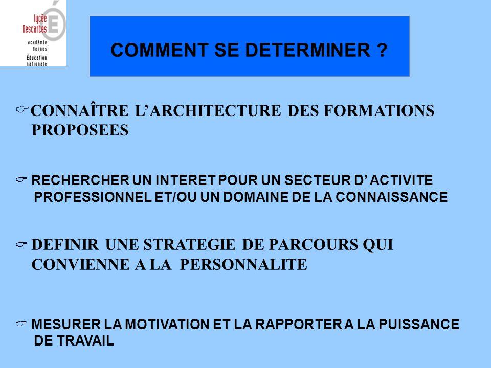 APRES LE BAC / ARCHITECTURE DES FORMATIONS Recrutement sélectif