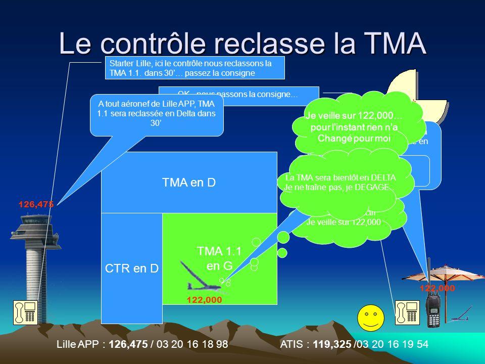 Lille APP : 126,475 / 03 20 16 18 98 ATIS : 119,325 /03 20 16 19 54 Le contrôle reclasse la TMA TMA en D CTR en D TMA 1.1 OK, nous passons la consigne