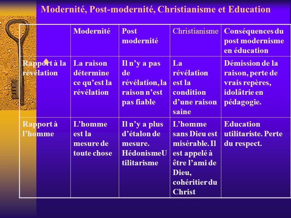 Modernité, Post-modernité, Christianisme et Education ModernitéPost modernité ChristianismeConséquences du post modernisme en éducation Rapport à la r