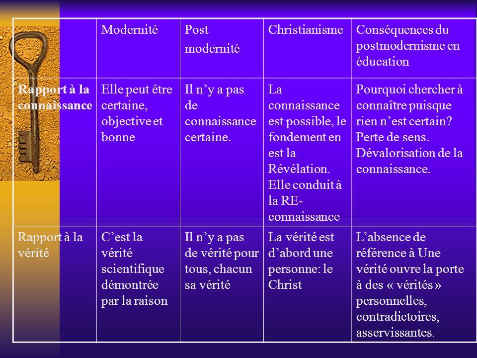ModernitéPost modernité ChristianismeConséquences du postmodernisme en éducation Rapport à la connaissance Elle peut être certaine, objective et bonne