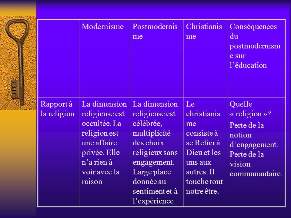 ModernismePostmodernis me Christianis me Conséquences du postmodernism e sur léducation Rapport à la religion La dimension religieuse est occultée. La
