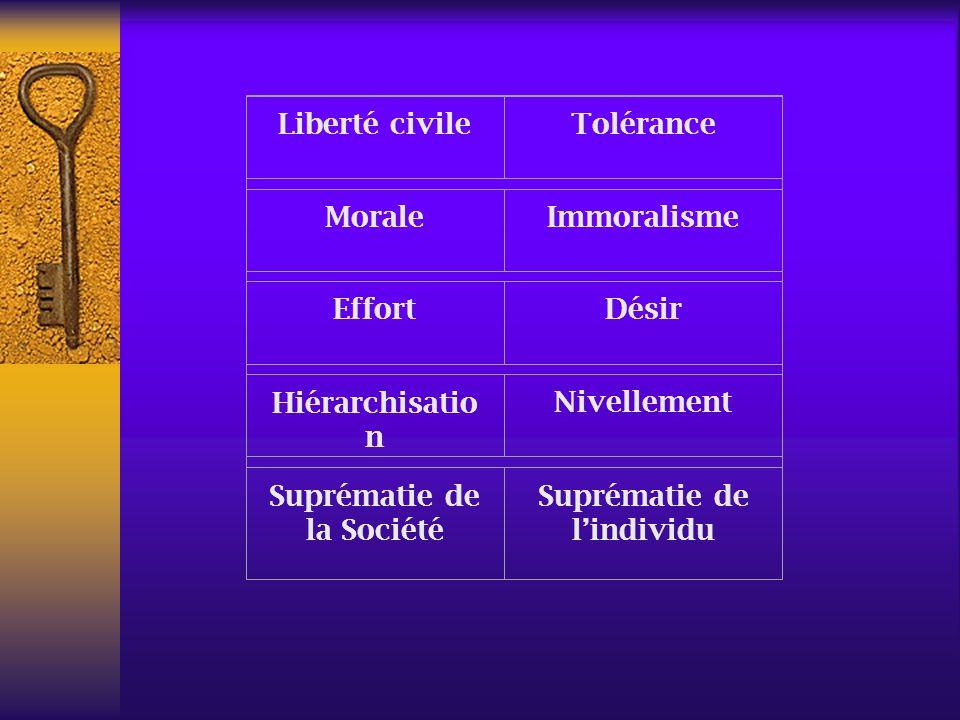 Liberté civileTolérance MoraleImmoralisme EffortDésir Hiérarchisatio n Nivellement Suprématie de la Société Suprématie de lindividu