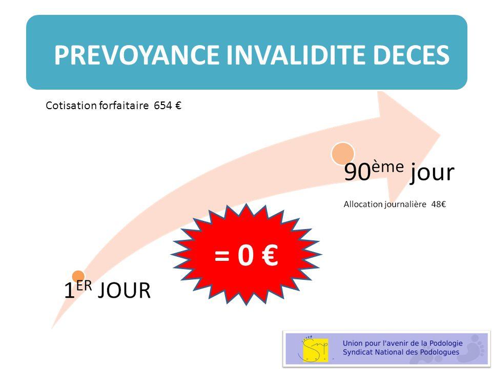 Cotisation forfaitaire 654 = 0 PREVOYANCE INVALIDITE DECES