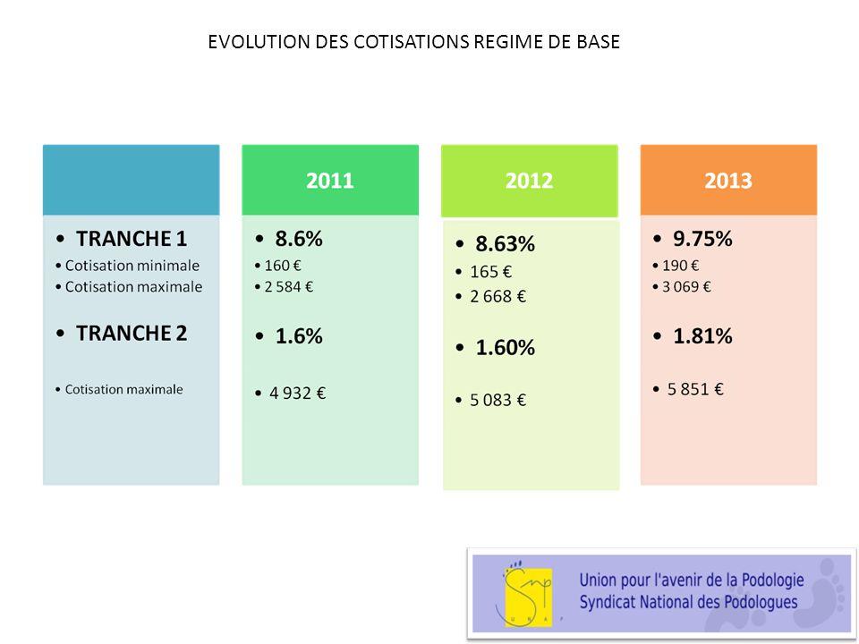 EVOLUTION DES COTISATIONS REGIME DE BASE