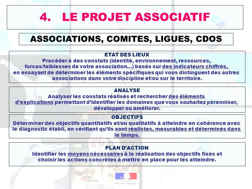 ASSOCIATIONS, COMITES, LIGUES, CDOS 4. LE PROJET ASSOCIATIF ETAT DES LIEUX Procéder à des constats (identité, environnement, ressources, forces/faible