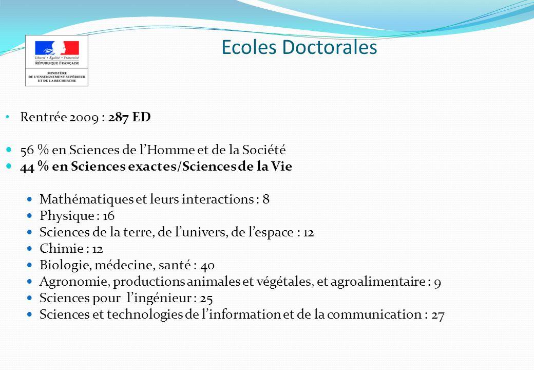 Ecoles Doctorales Rentrée 2009 : 287 ED 56 % en Sciences de lHomme et de la Société 44 % en Sciences exactes/Sciences de la Vie Mathématiques et leurs
