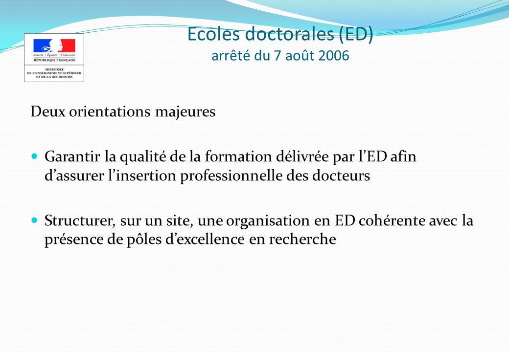Ecoles doctorales (ED) arrêté du 7 août 2006 Deux orientations majeures Garantir la qualité de la formation délivrée par lED afin dassurer linsertion professionnelle des docteurs Structurer, sur un site, une organisation en ED cohérente avec la présence de pôles dexcellence en recherche