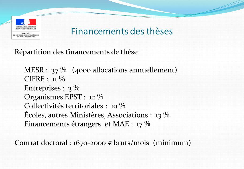 Financements des thèses Répartition des financements de thèse MESR : 37 % (4000 allocations annuellement) CIFRE : 11 % Entreprises : 3 % Organismes EP