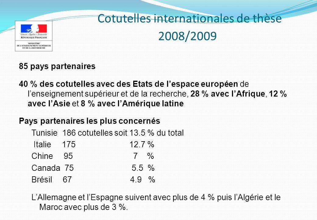 Cotutelles internationales de thèse 2008/2009 85 pays partenaires 40 % des cotutelles avec des Etats de lespace européen de lenseignement supérieur et de la recherche, 28 % avec lAfrique, 12 % avec lAsie et 8 % avec lAmérique latine Pays partenaires les plus concernés Tunisie 186 cotutelles soit 13.5 % du total Italie 175 12.7 % Chine 95 7 % Canada 75 5.5 % Brésil 67 4.9 % LAllemagne et lEspagne suivent avec plus de 4 % puis lAlgérie et le Maroc avec plus de 3 %.