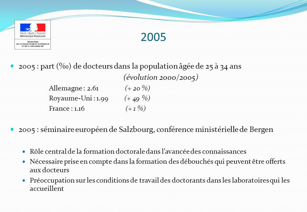 2005 2005 : part () de docteurs dans la population âgée de 25 à 34 ans (évolution 2000/2005) Allemagne : 2.61 (+ 20 %) Royaume-Uni : 1.99 (+ 49 %) France : 1.16 (+ 1 %) 2005 : séminaire européen de Salzbourg, conférence ministérielle de Bergen Rôle central de la formation doctorale dans lavancée des connaissances Nécessaire prise en compte dans la formation des débouchés qui peuvent être offerts aux docteurs Préoccupation sur les conditions de travail des doctorants dans les laboratoires qui les accueillent