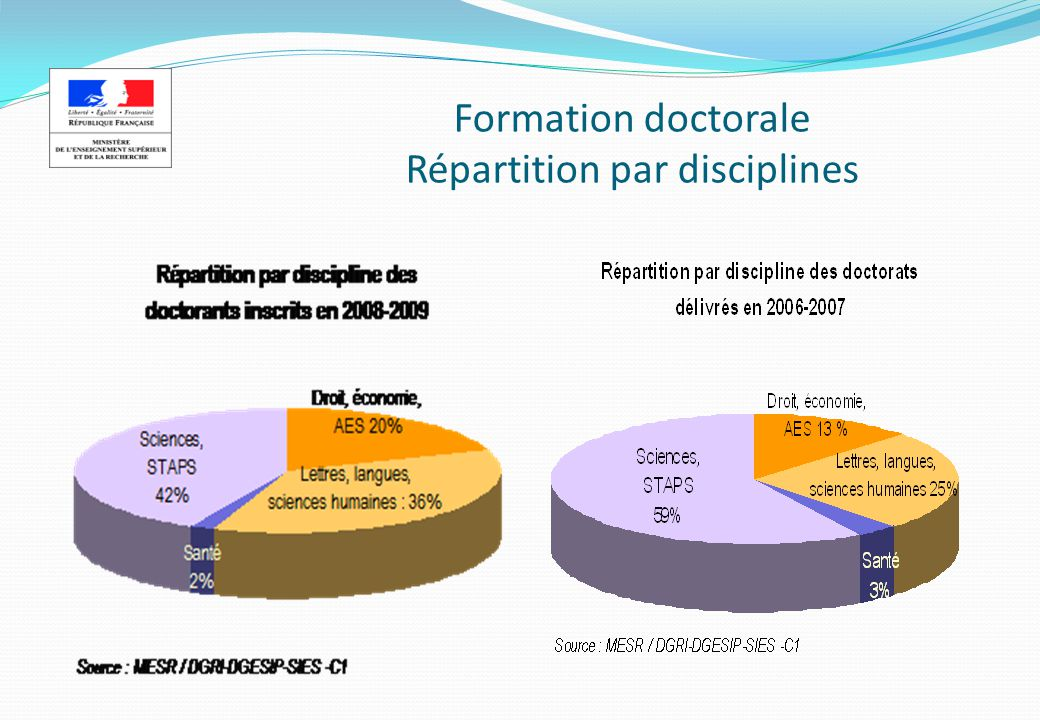 Formation doctorale Répartition par disciplines