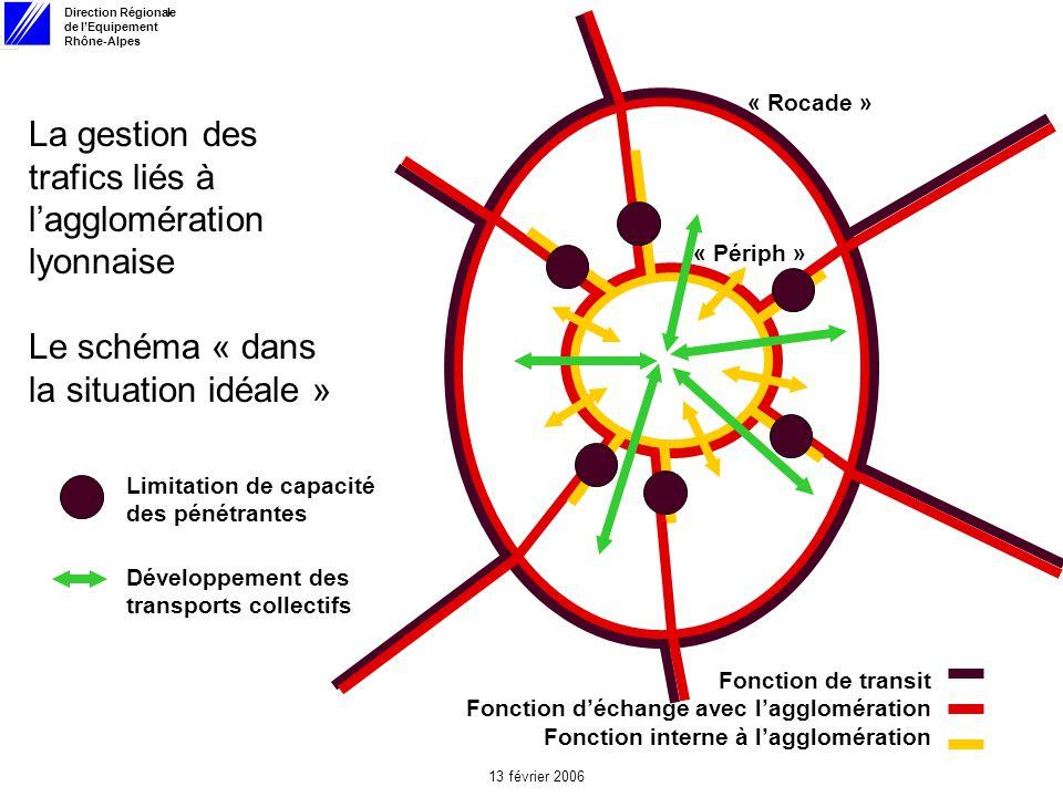 Direction Régionale de lEquipement Rhône-Alpes 13 février 2006 La gestion des trafics liés à lagglomération lyonnaise Le schéma « dans la situation idéale » Fonction de transit Fonction déchange avec lagglomération Fonction interne à lagglomération Limitation de capacité des pénétrantes Développement des transports collectifs « Rocade » « Périph »