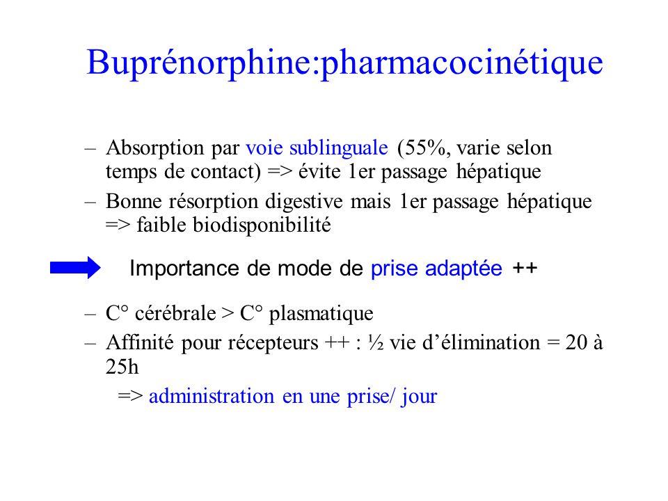 Buprénorphine:pharmacocinétique –Absorption par voie sublinguale (55%, varie selon temps de contact) => évite 1er passage hépatique –Bonne résorption digestive mais 1er passage hépatique => faible biodisponibilité –C° cérébrale > C° plasmatique –Affinité pour récepteurs ++ : ½ vie délimination = 20 à 25h => administration en une prise/ jour Importance de mode de prise adaptée ++