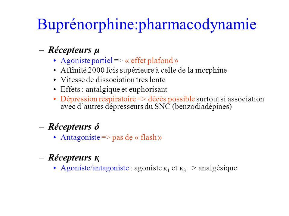 Buprénorphine:pharmacodynamie –Récepteurs µ Agoniste partiel => « effet plafond » Affinité 2000 fois supérieure à celle de la morphine Vitesse de dissociation très lente Effets : antalgique et euphorisant Dépression respiratoire => décès possible surtout si association avec dautres dépresseurs du SNC (benzodiadépines) –Récepteurs δ Antagoniste => pas de « flash » –Récepteurs қ Agoniste/antagoniste : agoniste қ 1 et қ 3 => analgésique