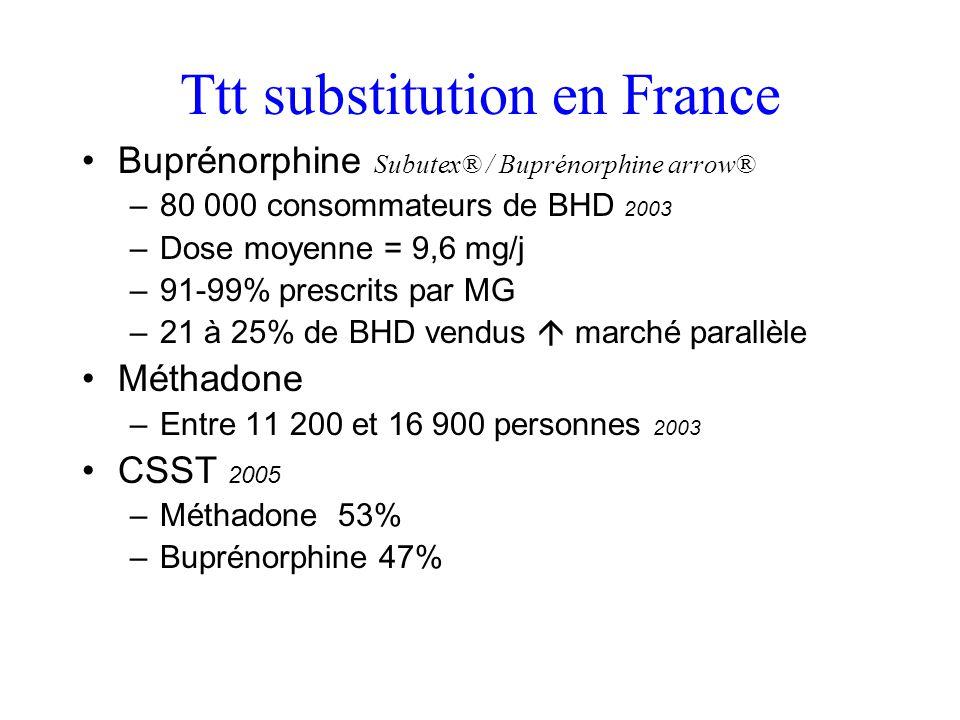 Ttt substitution en France Buprénorphine Subutex® / Buprénorphine arrow® –80 000 consommateurs de BHD 2003 –Dose moyenne = 9,6 mg/j –91-99% prescrits par MG –21 à 25% de BHD vendus marché parallèle Méthadone –Entre 11 200 et 16 900 personnes 2003 CSST 2005 –Méthadone 53% –Buprénorphine 47%