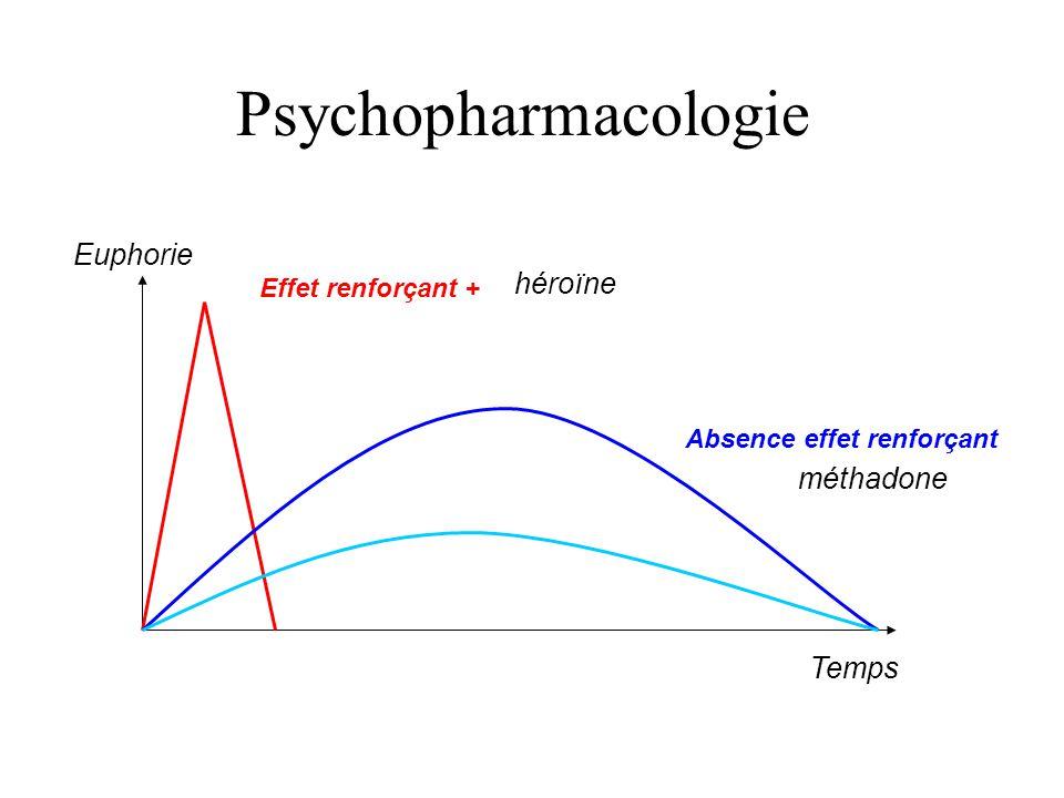Psychopharmacologie Temps Euphorie Effet renforçant + Absence effet renforçant héroïne méthadone