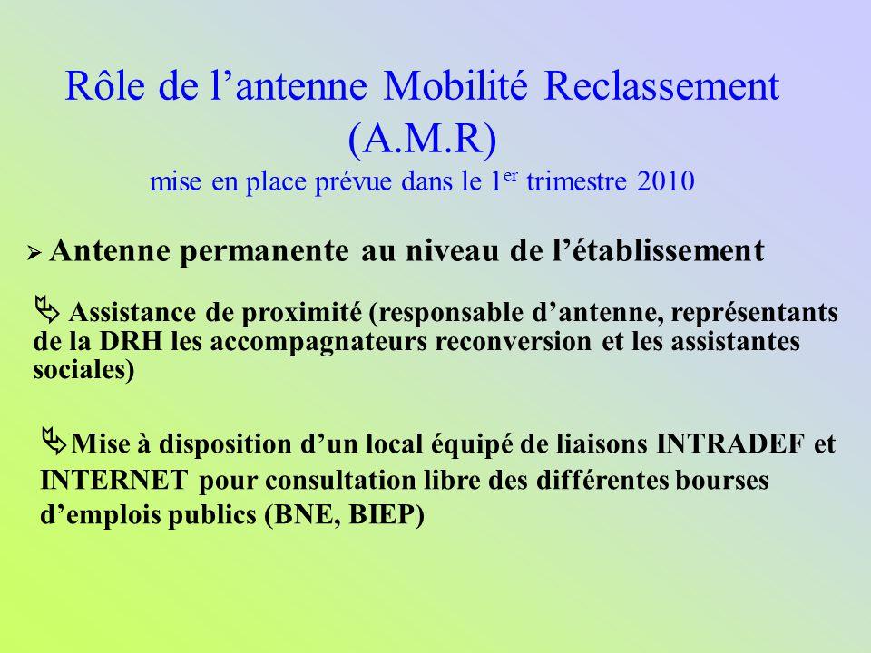 Rôle de lantenne Mobilité Reclassement (A.M.R) mise en place prévue dans le 1 er trimestre 2010 Antenne permanente au niveau de létablissement Assista
