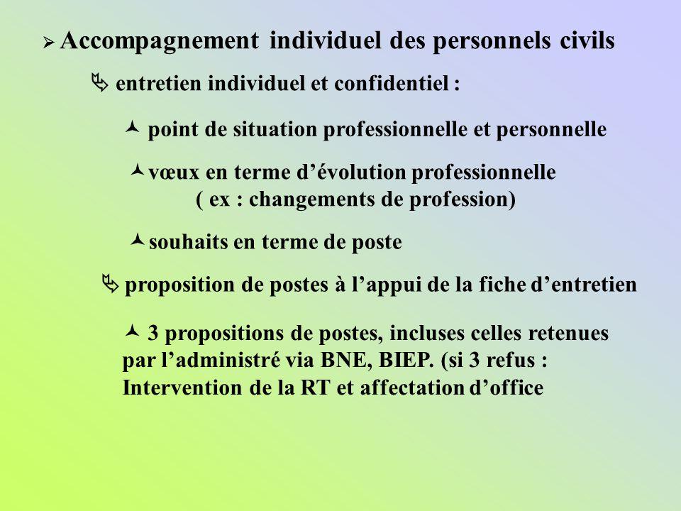 Accompagnement individuel des personnels civils entretien individuel et confidentiel : point de situation professionnelle et personnelle vœux en terme
