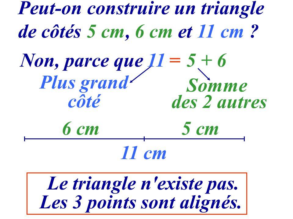 Peut-on construire un triangle de côtés 5 cm, 6 cm et 11 cm ? 11 cm 6 cm5 cm Non, parce que Plus grand côté Somme des 2 autres 11=5 + 6 Le triangle n'