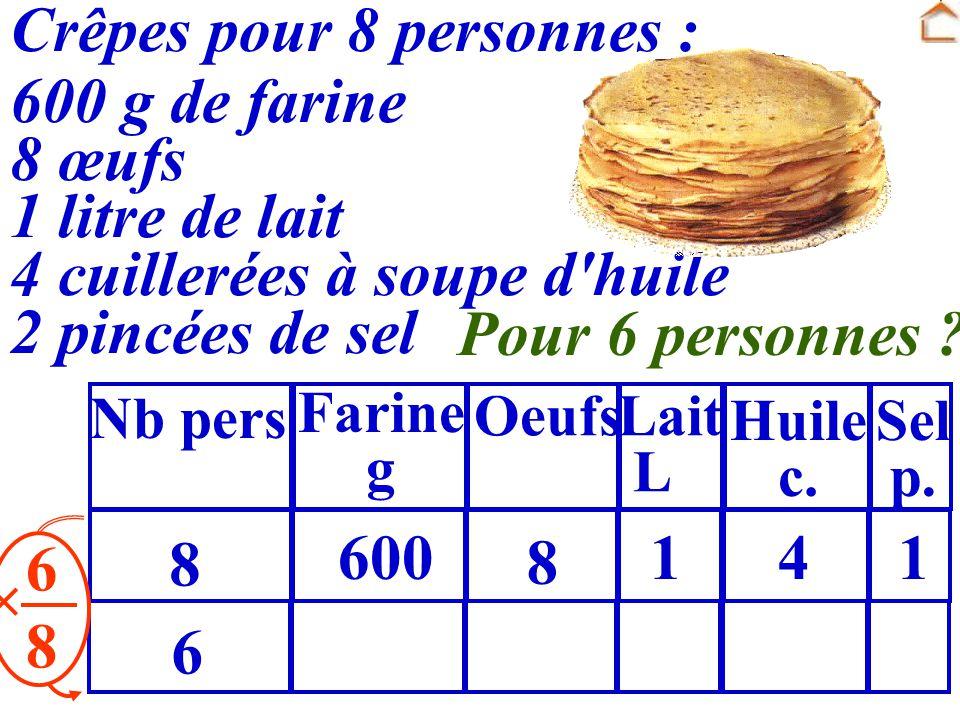 Crêpes pour 8 personnes : 600 g de farine 8 œufs 1 litre de lait 4 cuillerées à soupe d'huile 2 pincées de sel 6868 8 600 8 141 6 Pour 6 personnes ? N