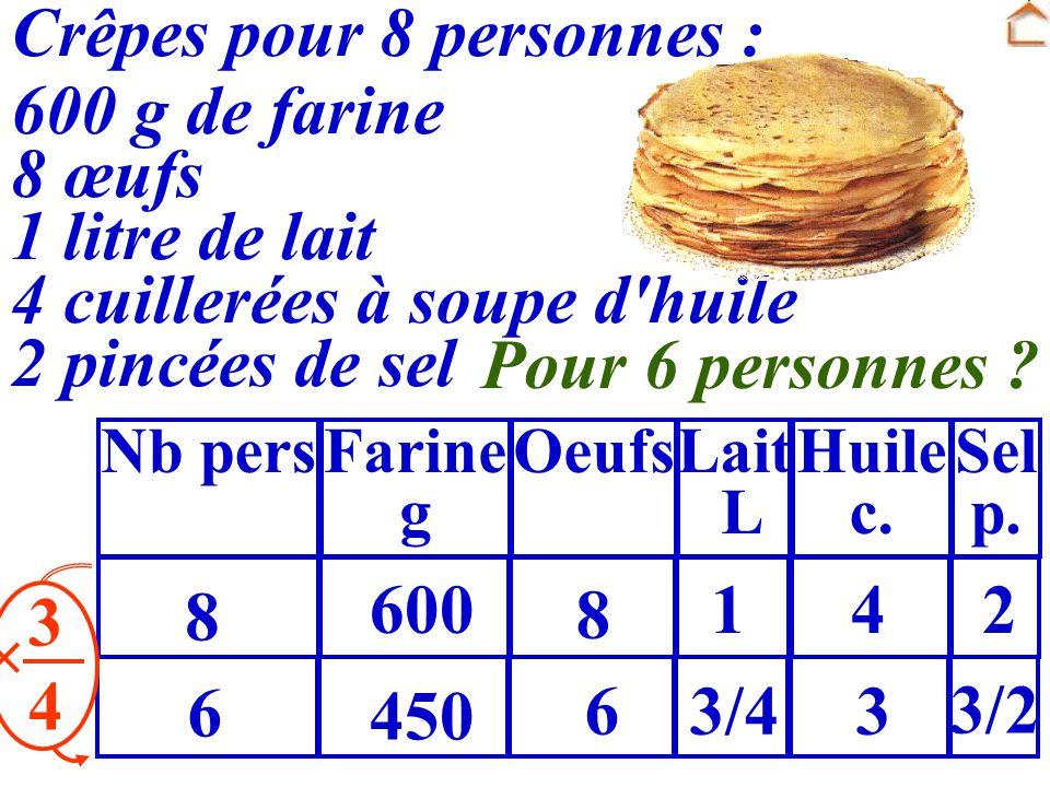 Crêpes pour 8 personnes : 600 g de farine 8 œufs 1 litre de lait 4 cuillerées à soupe d'huile 2 pincées de sel Farine g OeufsLait L Huile c. Sel p. Nb