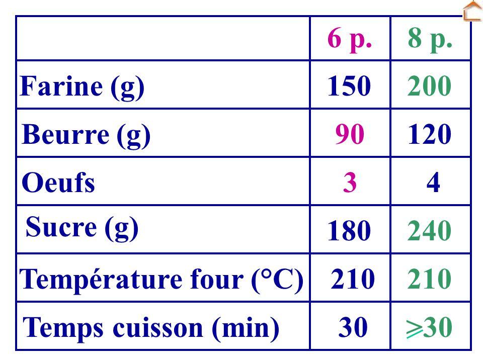 Farine (g) Beurre (g) Oeufs Sucre (g) Température four (°C) Temps cuisson (min) 150 120 4 180 210 30 6 p.8 p. 3 200 90 240 210 >30
