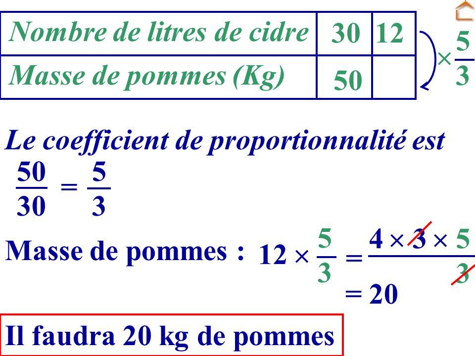 .................................... 30 12.................................... Nombre de litres de cidre Masse de pommes (Kg) 50 Le coefficient de pro
